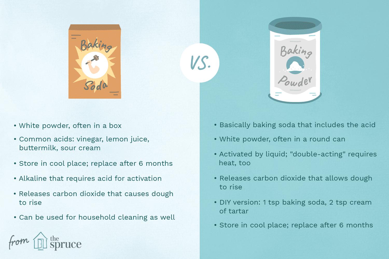 baking soda vs. baking powder illustration
