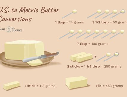 u.s. to metric butter conversions illustration