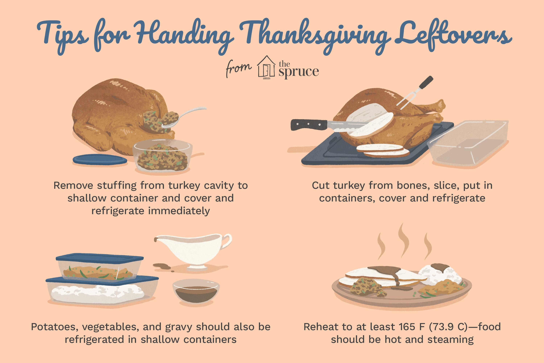 tips for handling thanksgiving leftovers