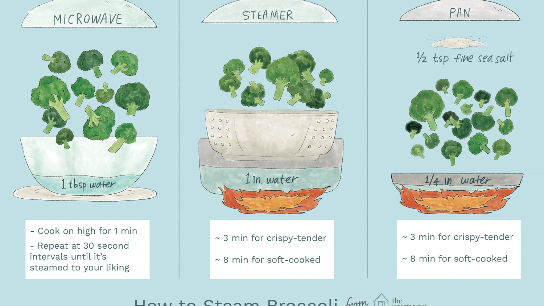 Three Easy Ways To Steam Broccoli