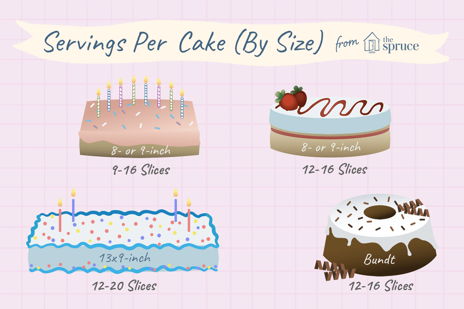 Approximate Servings Slices Per Cake By Size