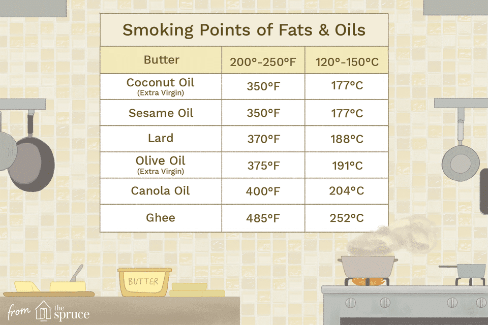 Illustration depicting the smoking points of various fats and oils