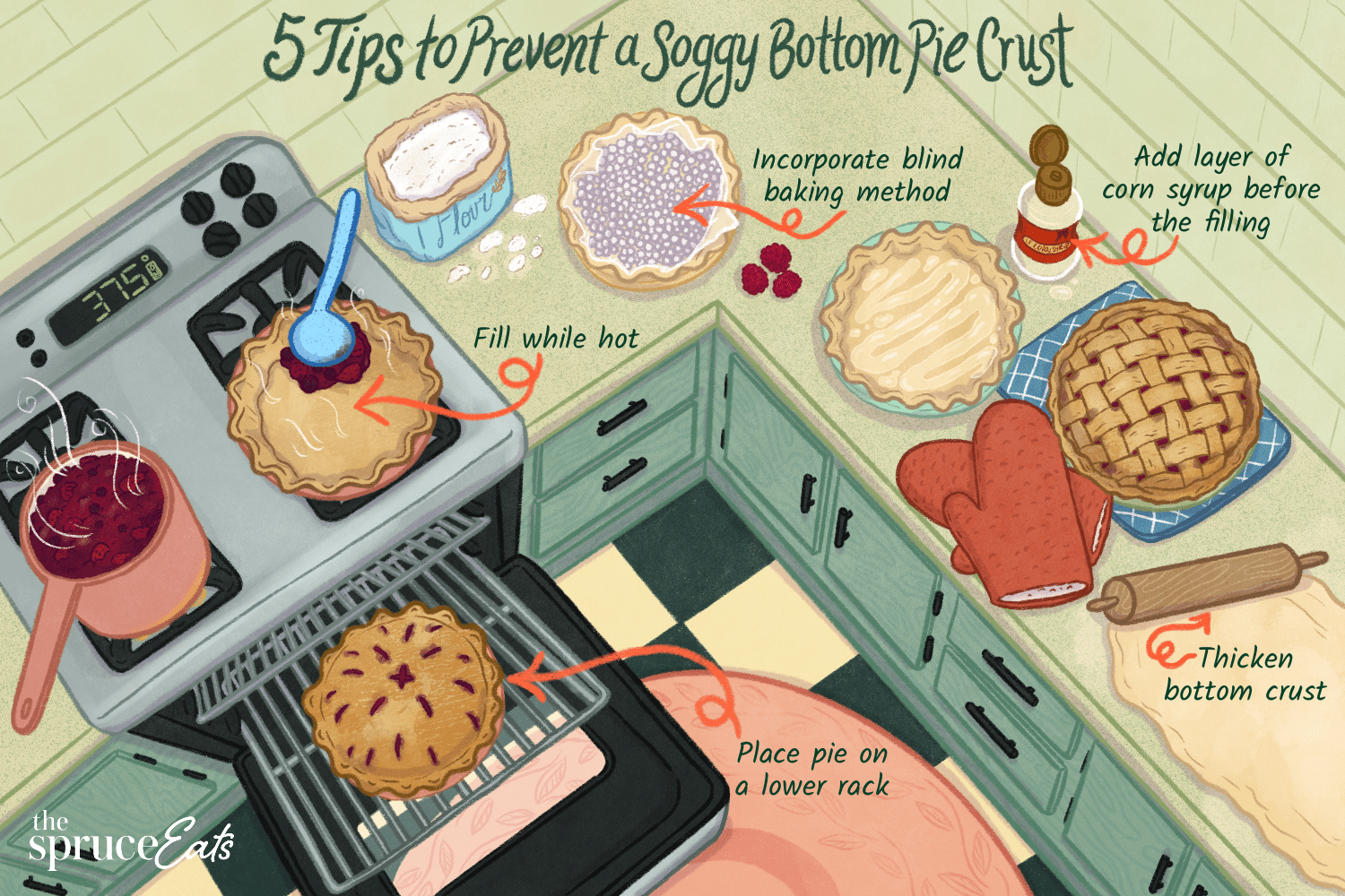 illustration with tips on preventing a soggy bottom pie crust
