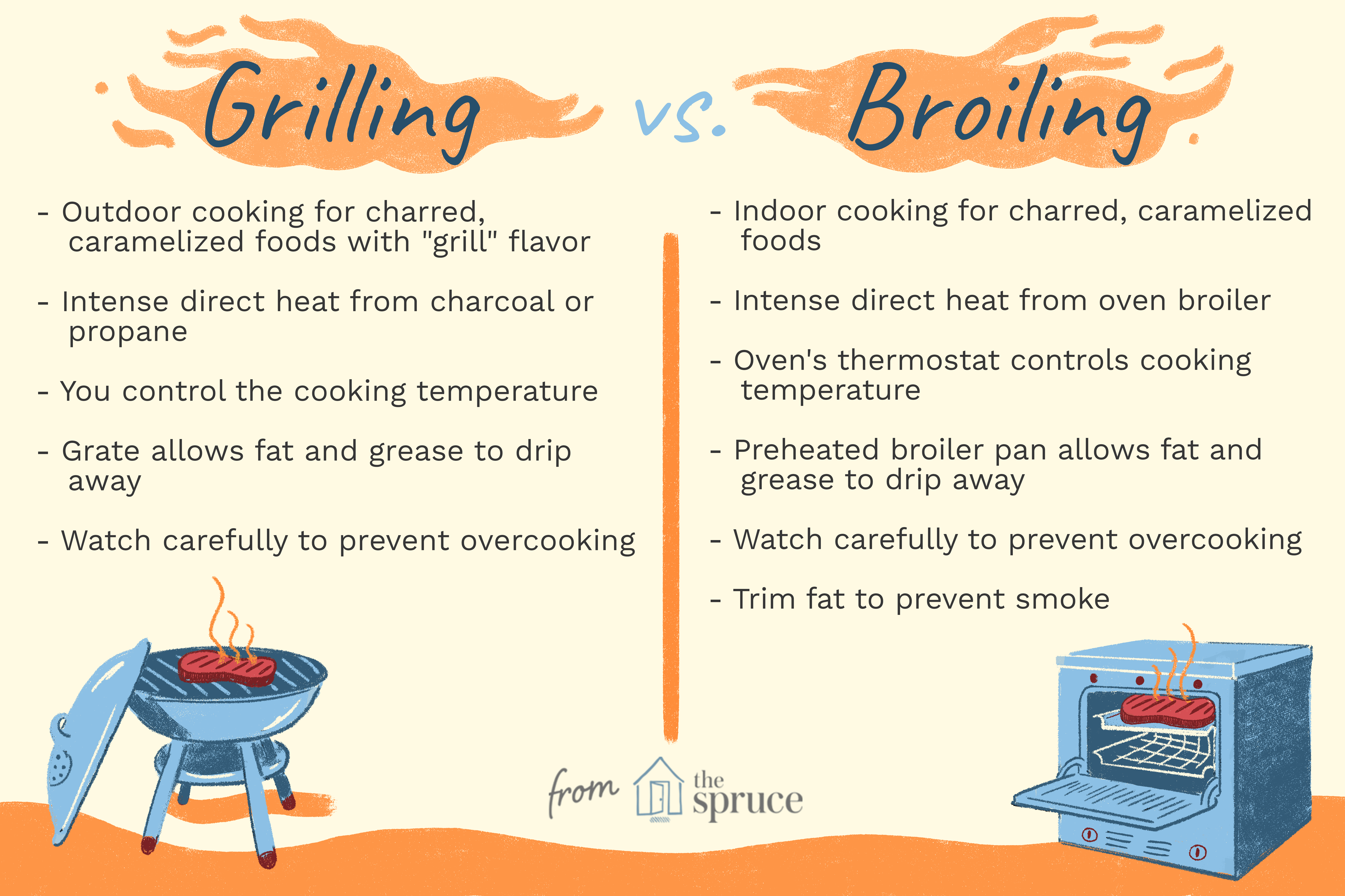 The Difference Between Grilling And Broiling