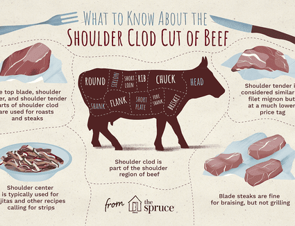 facts about shoulder clod cut of beef