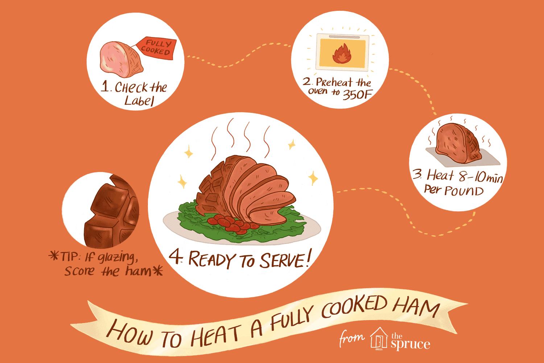 Heating Ham