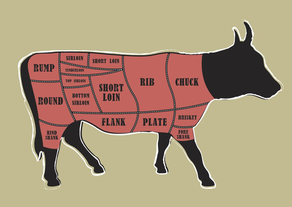 What Is Beef Chuck  And How Is It Used