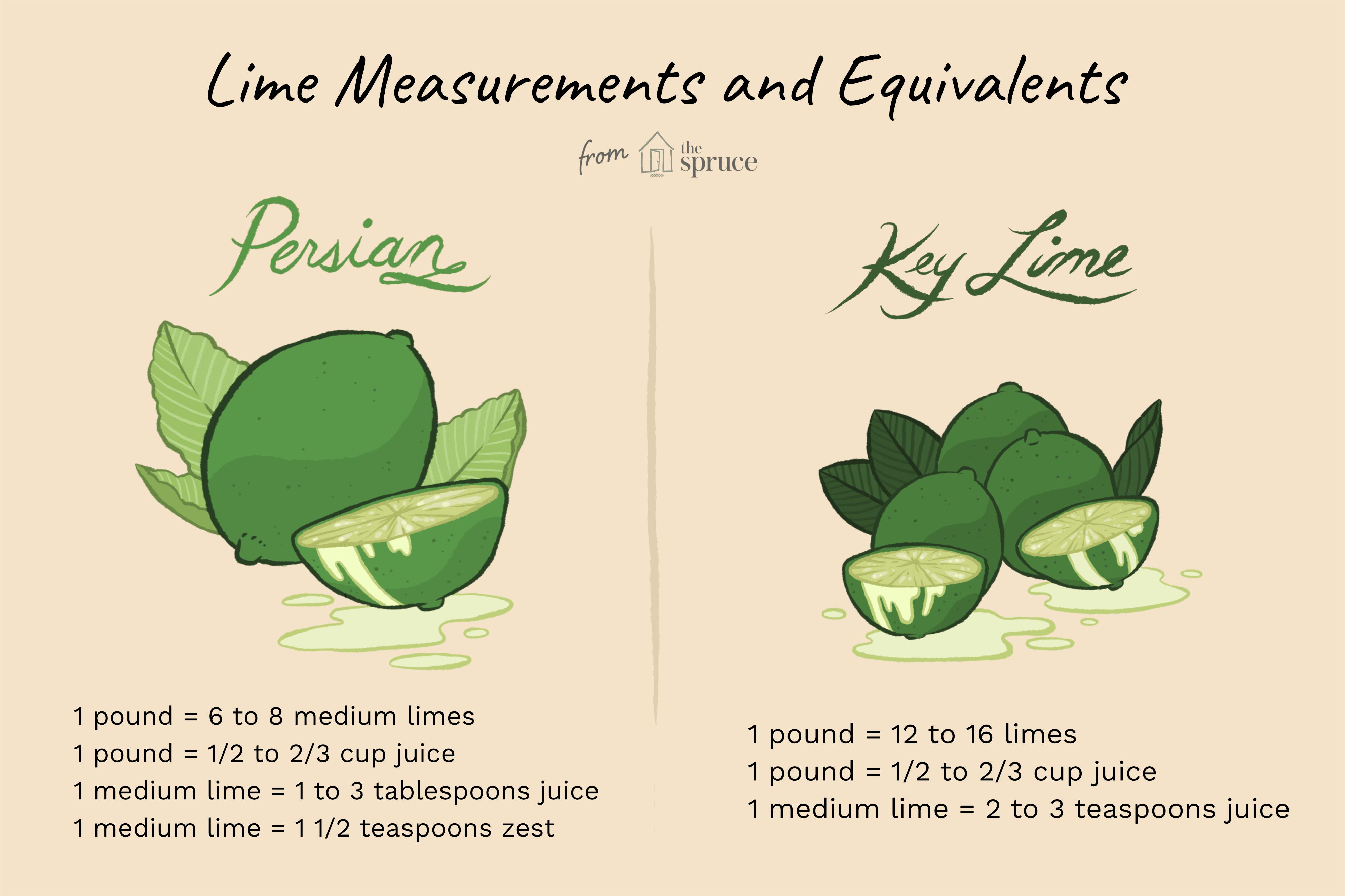 Illustration of Key Limes vs Persian Limes