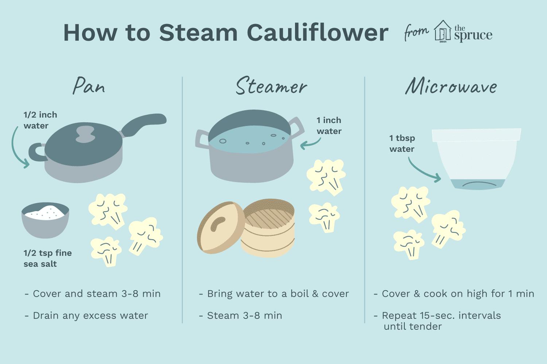How to steam cauliflower illustration