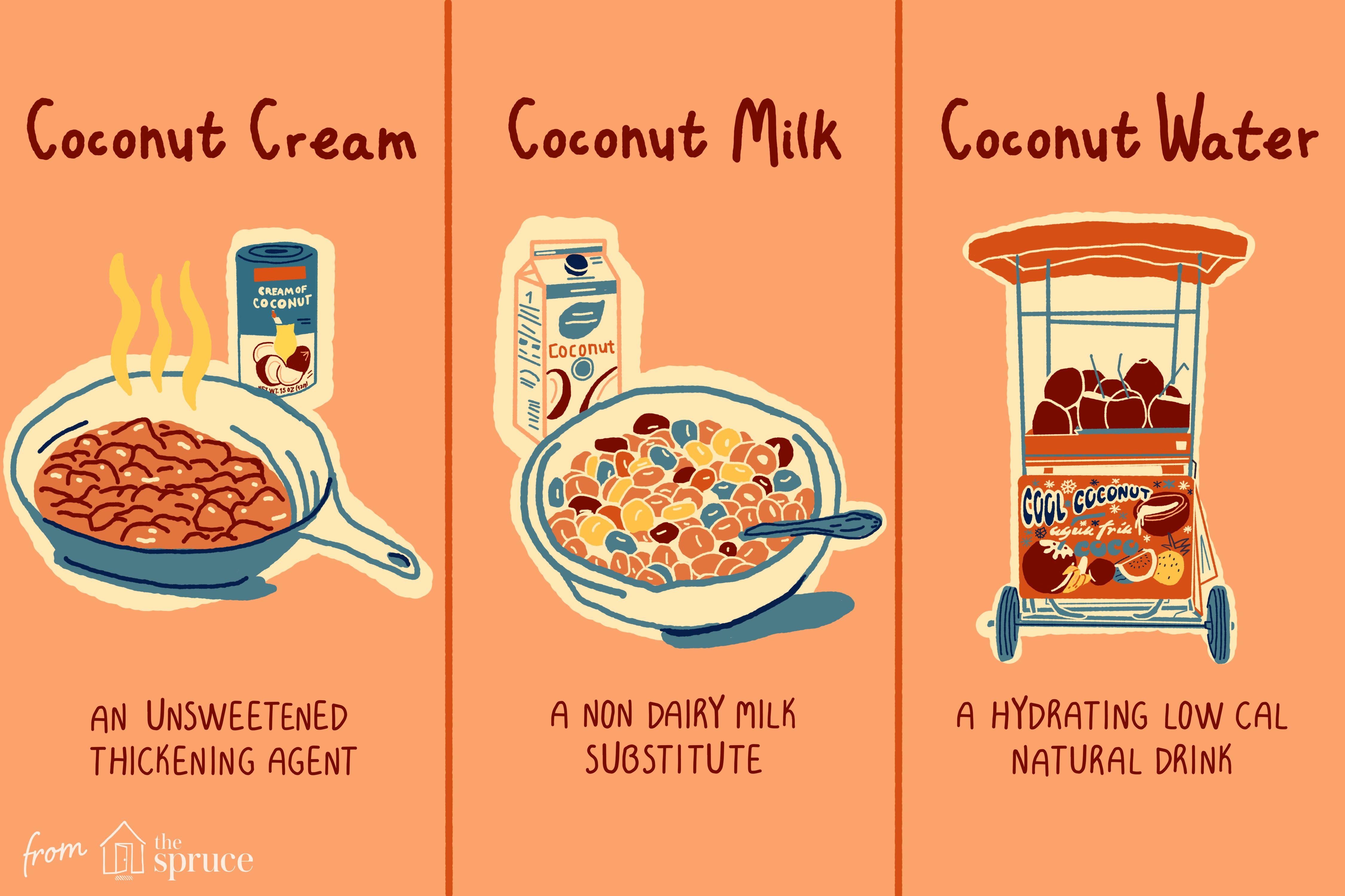 Coconut Cream, Milk and Water Chart