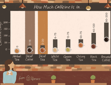 Illustration depicting the amount of caffeine in decaf coffee and decaf tea