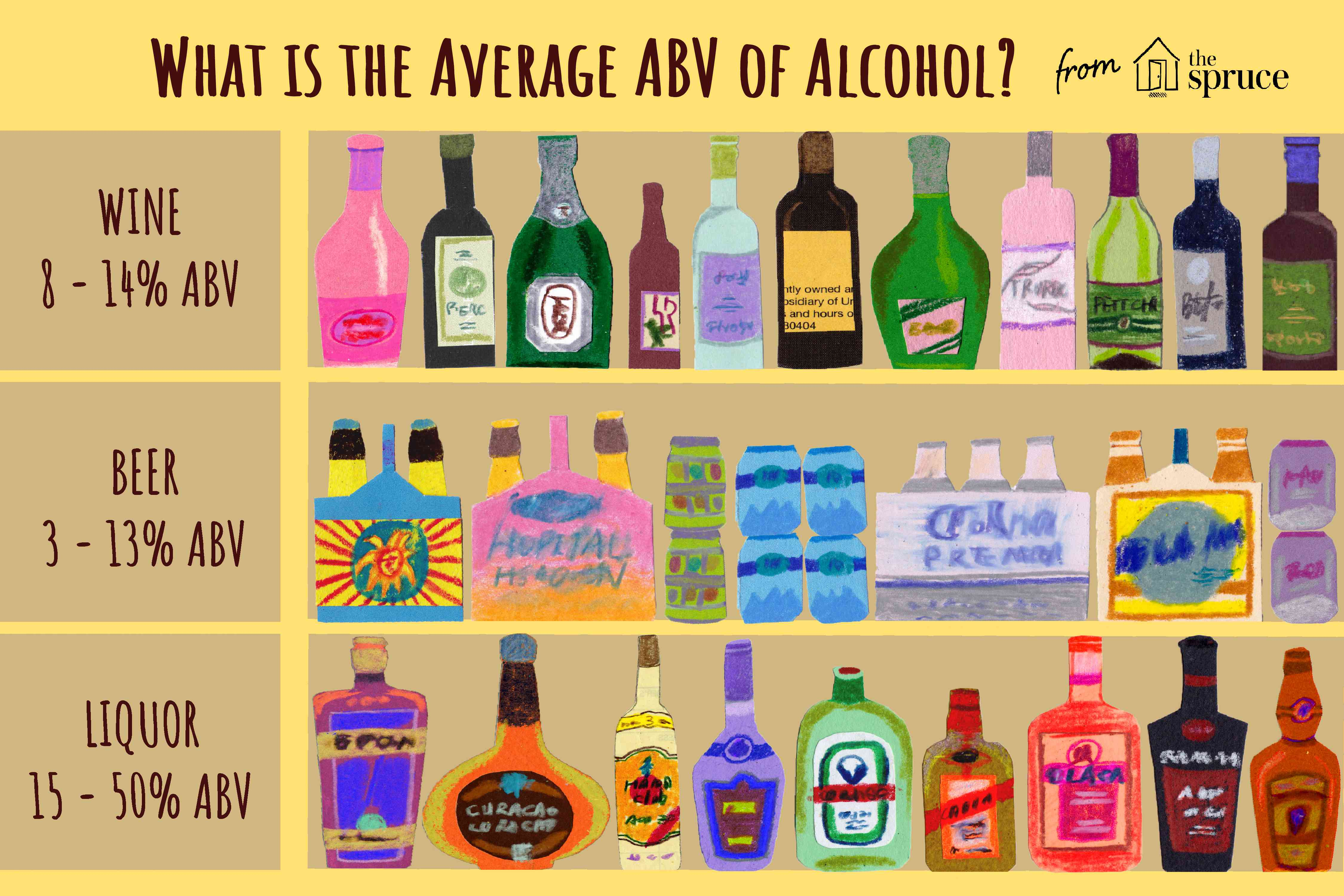 illustration of what the average abv of alcohol