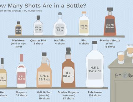 Illustration depicting number of shots per bottle
