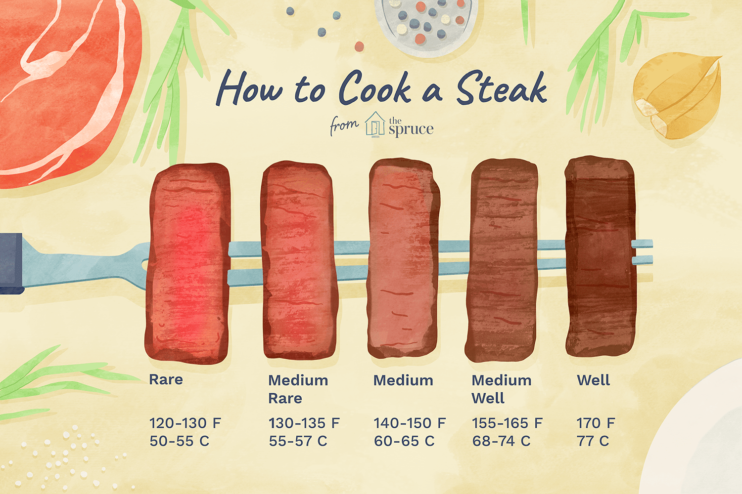how to cook a steak illustration