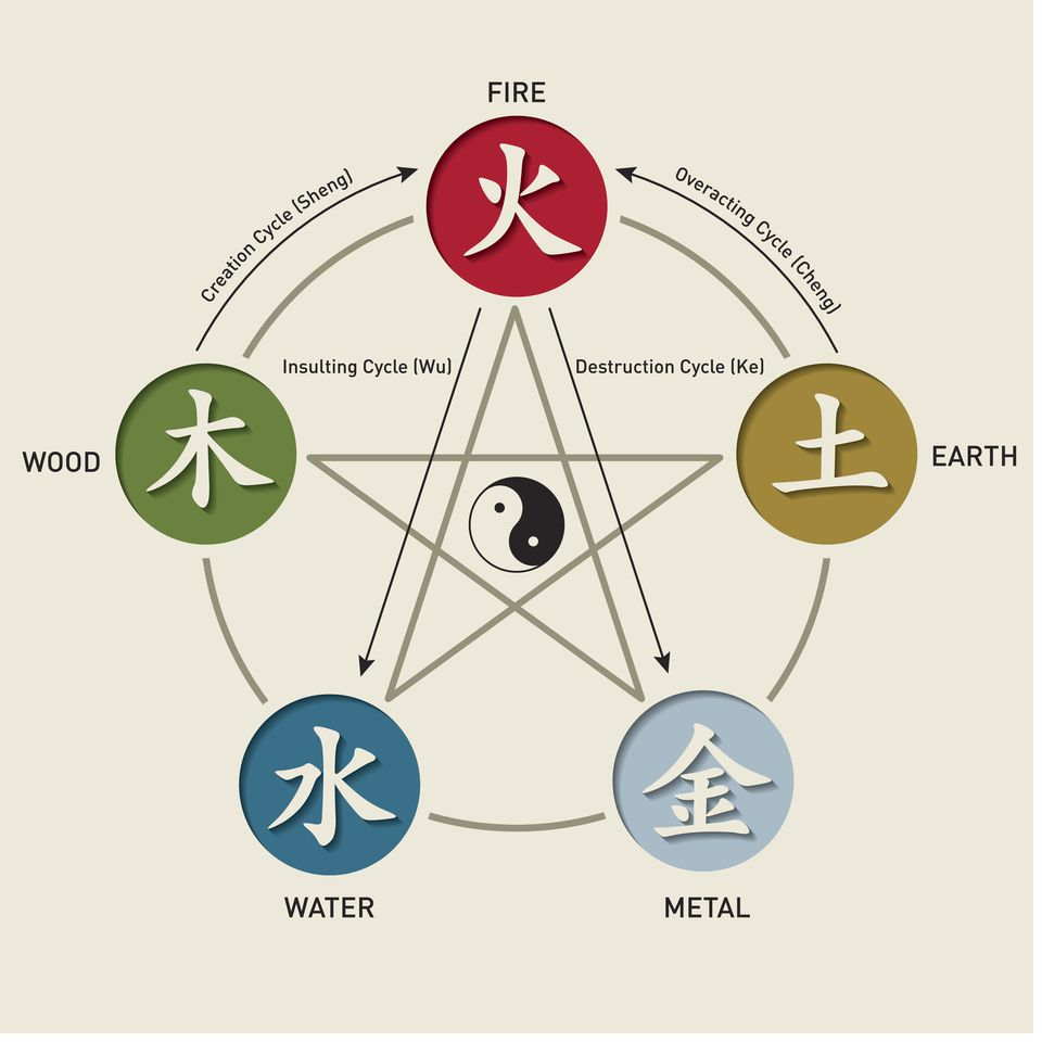 Five elements theory in Chinese cooking