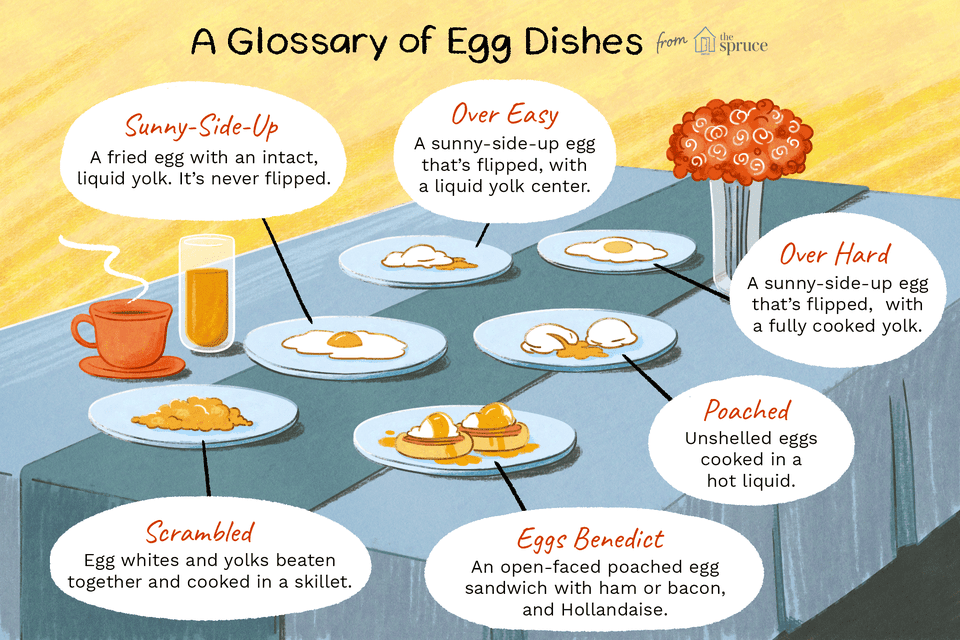 A Glossary of Egg Dishes