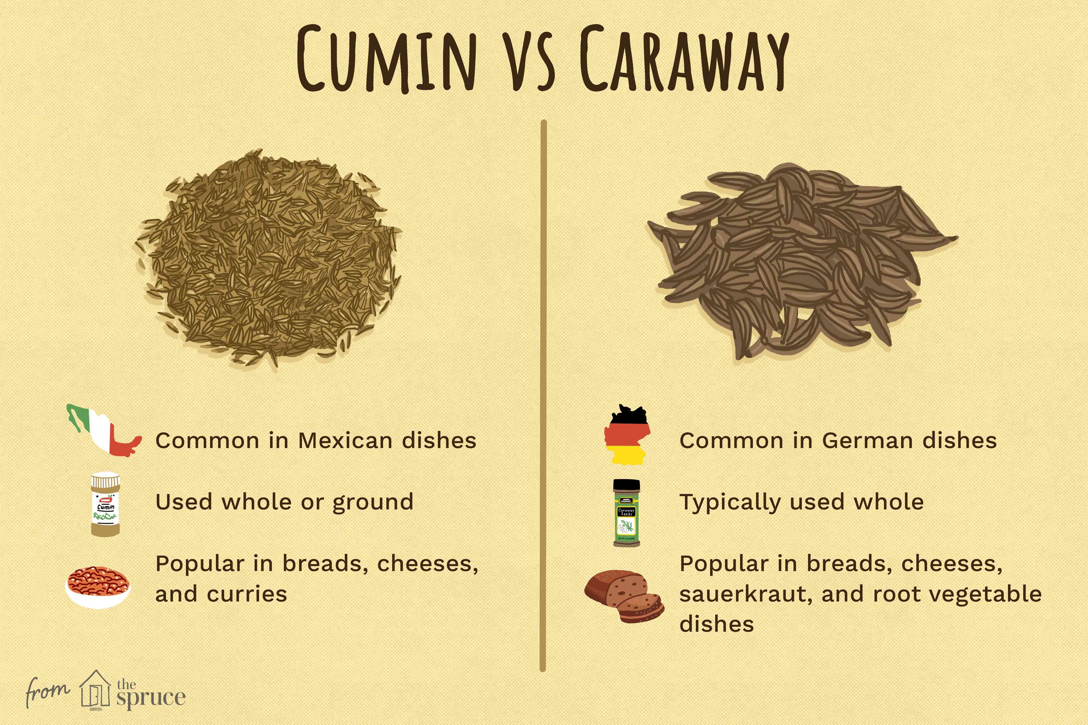 cumin vs caraway