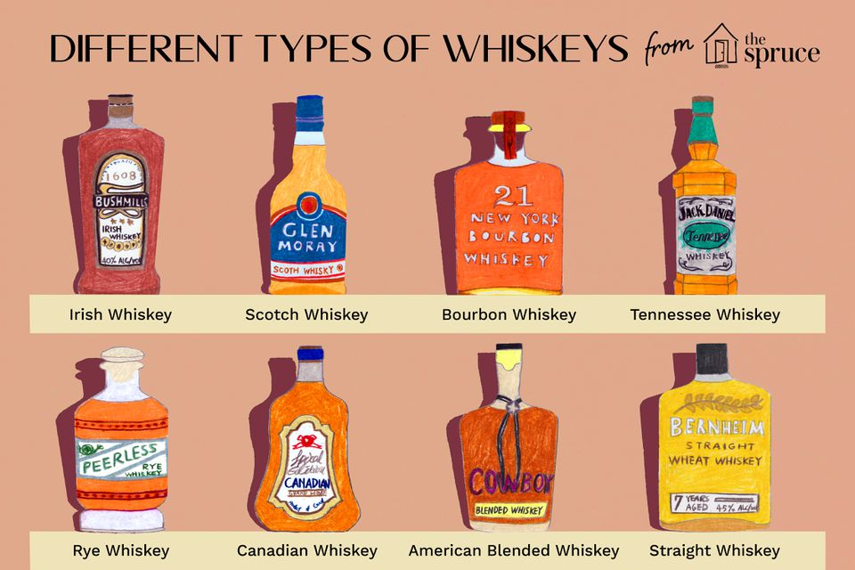 Illustration featuring different types of whiskeys