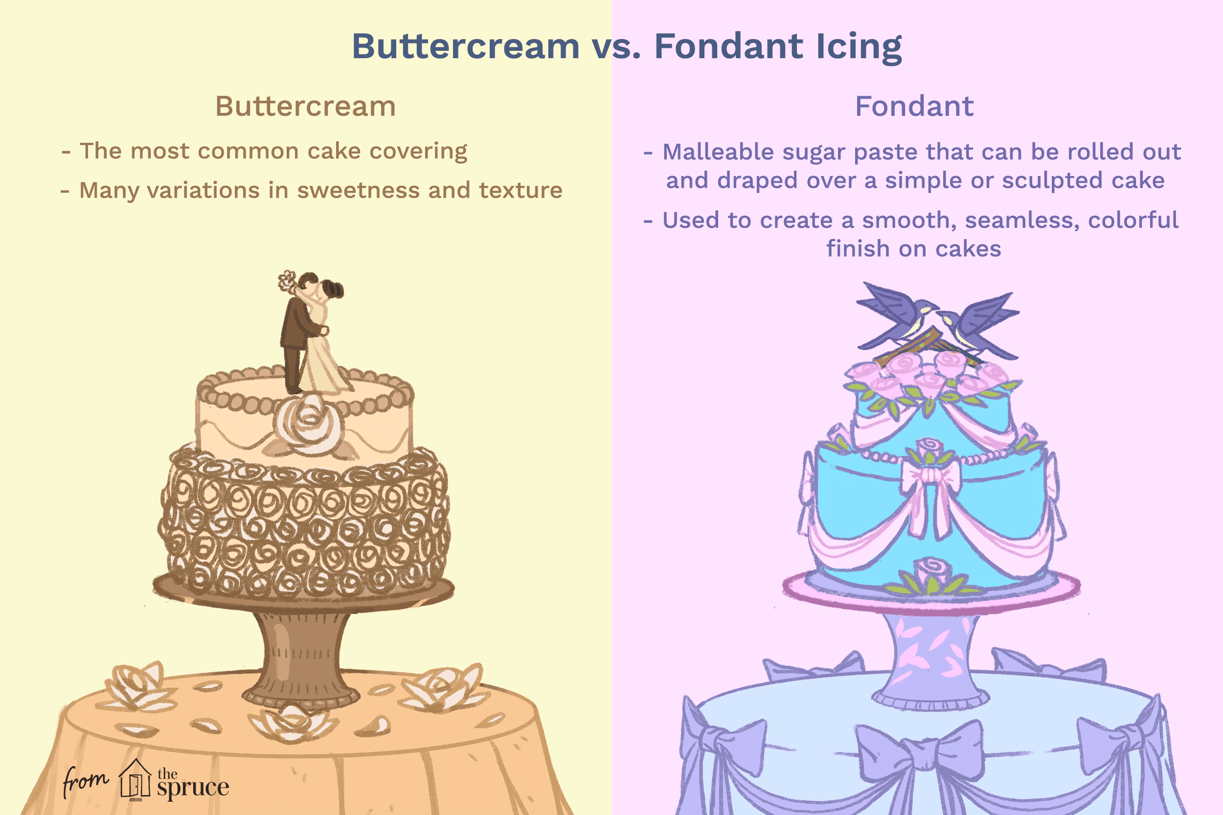 The Difference Between Buttercream and Fondant Cakes