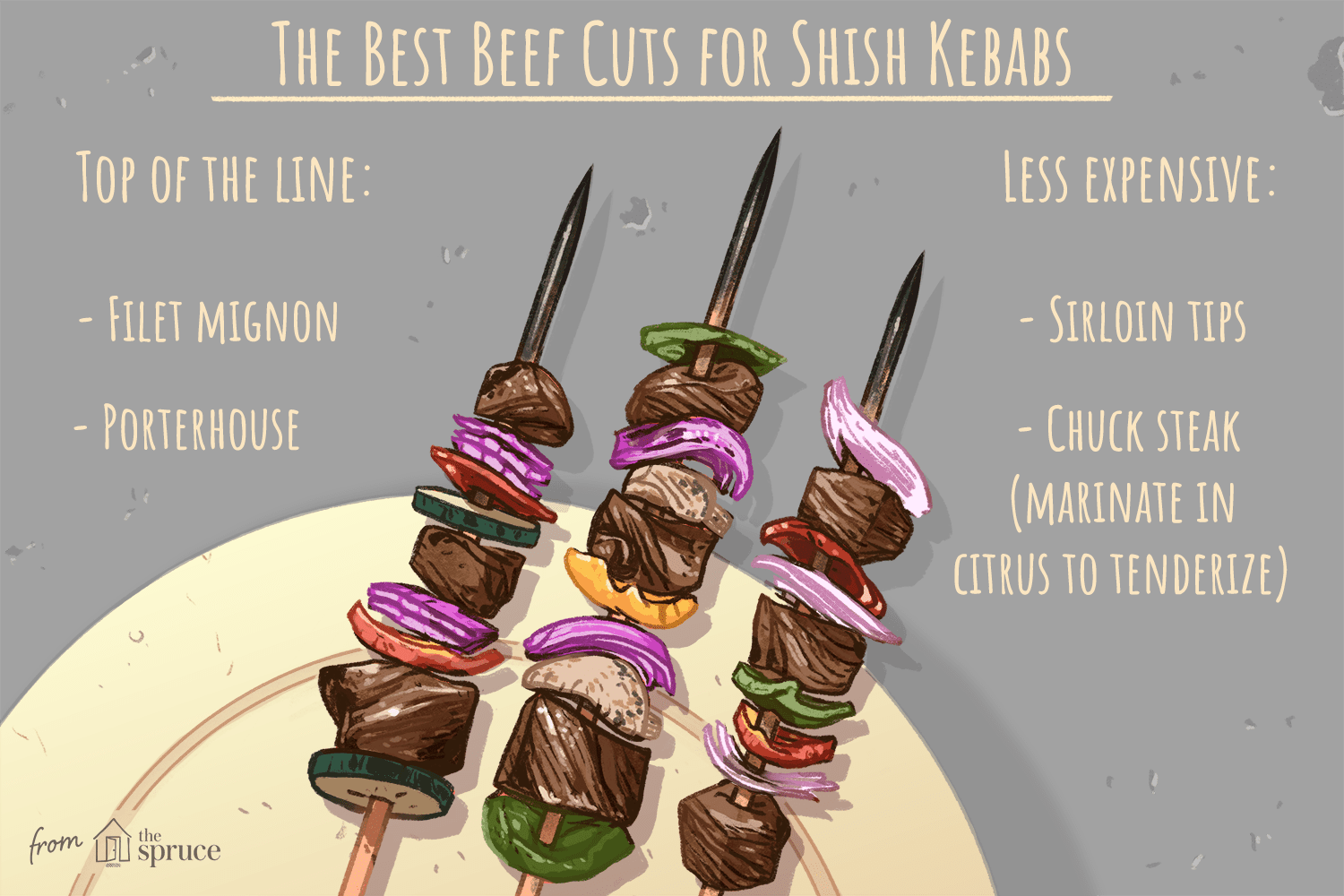 illustration that shows the best beef cuts for shish kebabs