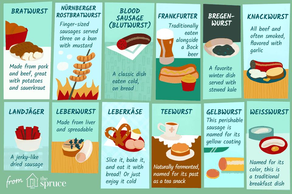 illustration showing types of german sausages