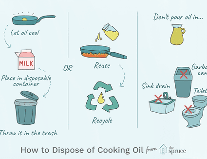Illustration depicting how to dispose of cooking oil
