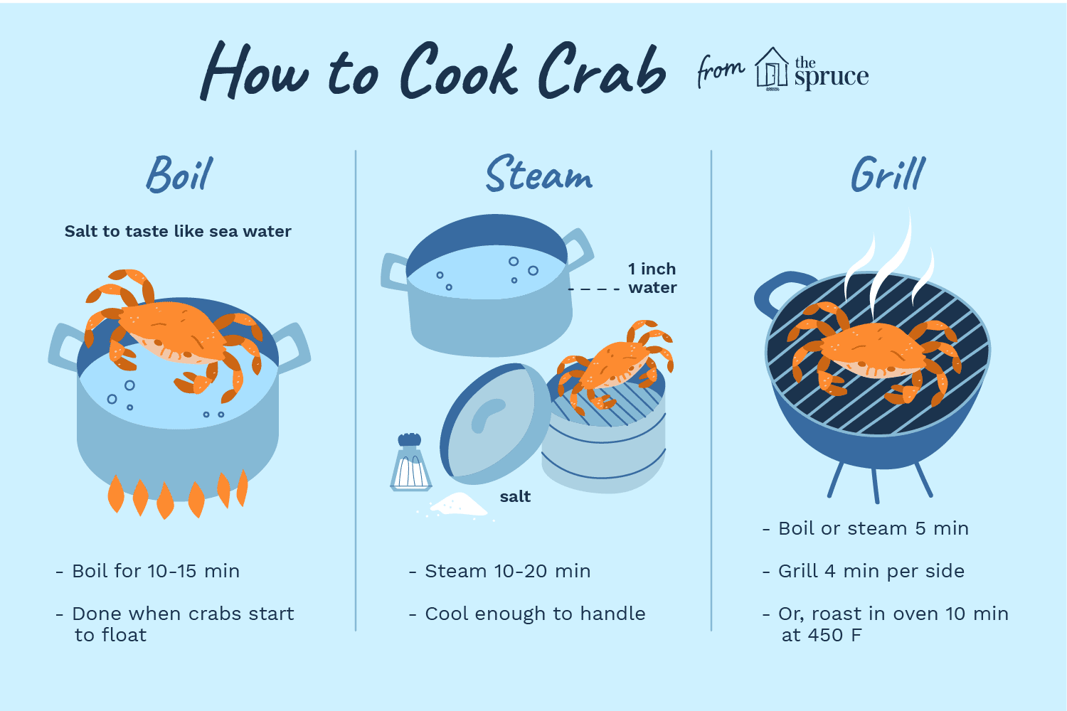 How to cook crab illustration