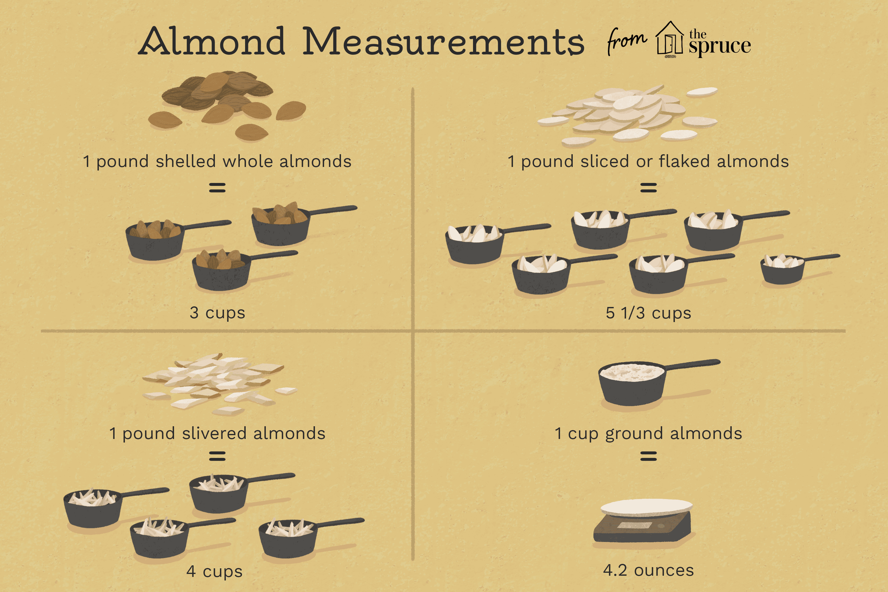 Almond Equivalents And Substitutions Information