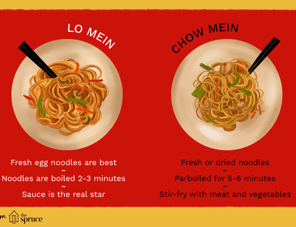 Illustration showing difference between low mein and chow mein